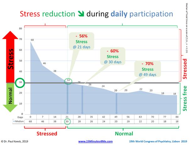 Stress level decrease during Mental Training